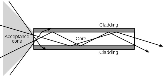 Diagram showing the effect critical angle has on the behavior of light in a fiber.